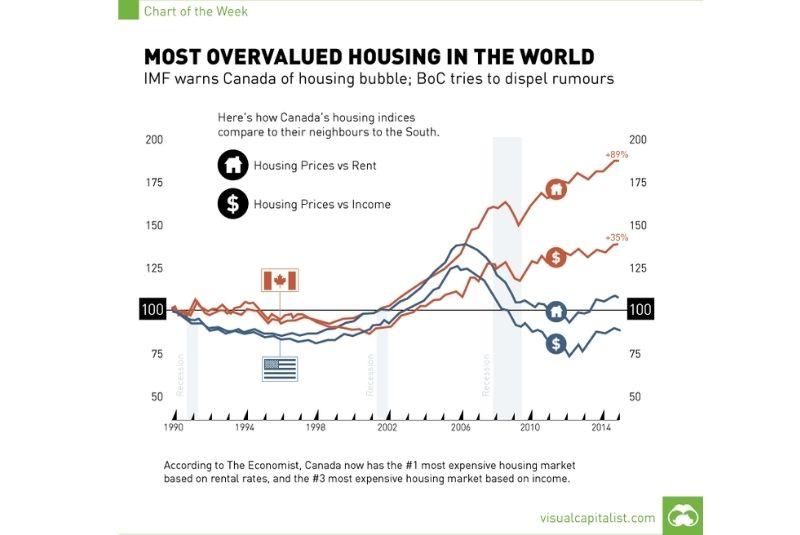 Biểu đồ giá nhà ở Canada