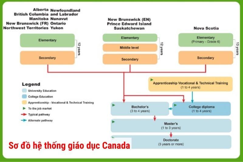 Sơ đồ hệ thống giáo dục Canada