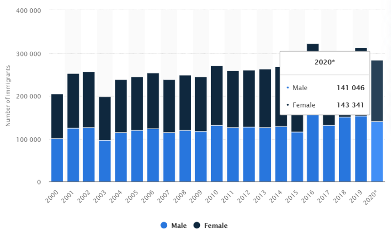 Định cư Canada 2020 theo giới tính