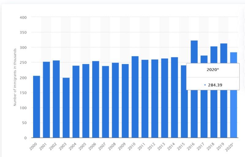 Tổng số người nhập cư Canada 2010 2020
