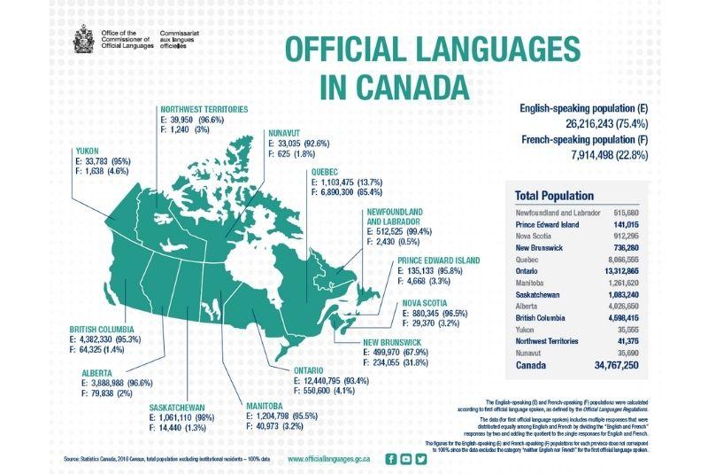Danh sách ngôn ngữ theo tỷ lệ tại các tỉnh bang Canada