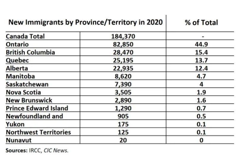 Thống kẹ người nhập cư Canada đến các tỉnh bang 2020