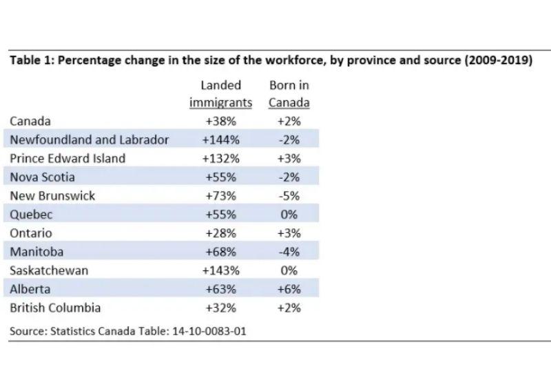 Lược đồ phân bố tỷ lệ người nhập cư đến Canada