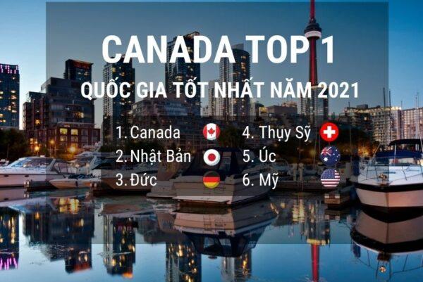 Canada top 1 quốc gia tốt nhất thế giới