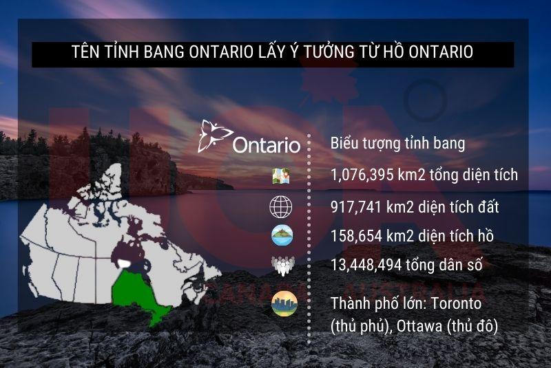 Ontario tổng quan về tỉnh bang