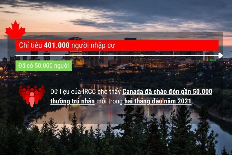 Dữ liệu cho thấy Canada đã chào đón 50000 người nhập cư so với chỉ tiêu 401000