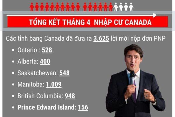 Tổng kết kết quả nhập cư tỉnh bang PNP Canada tháng 4