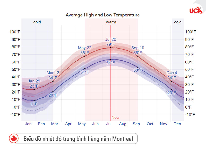 Biểu đồ nhiệt độ trung bình hàng năm Montreal