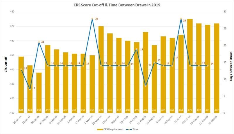hệ thống CRS Score