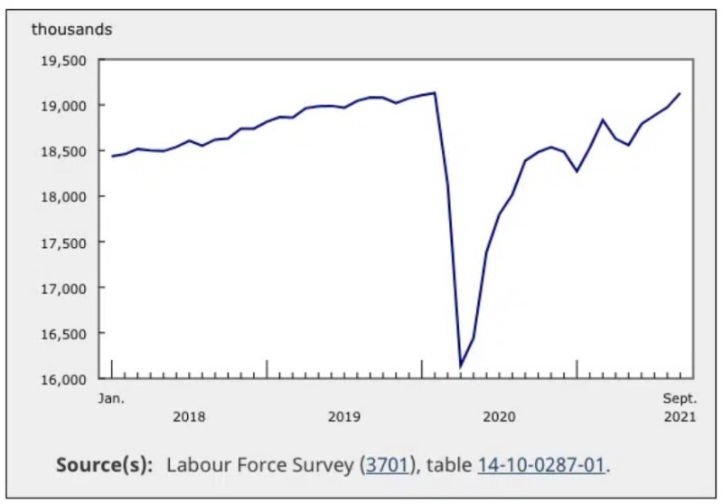 tỷ lệ việc làm tại Canada tăng trưởng tháng 9 vừa qua
